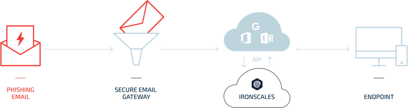 Easily Deploy & Integrate Into Your Existing Email Security Stack
